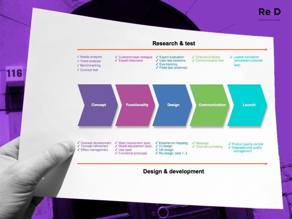 ReD_research-design-development